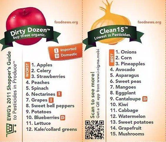foodnews-dot-org-organic-produce-chart